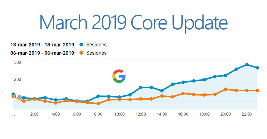 March 2019 Core Update
