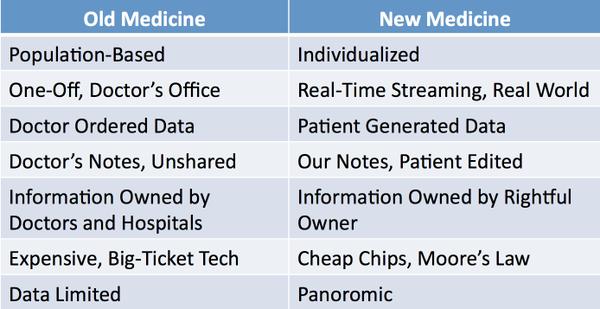 Eric Topol vision de la medicina