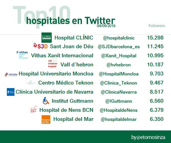 Hospitales en Twitter