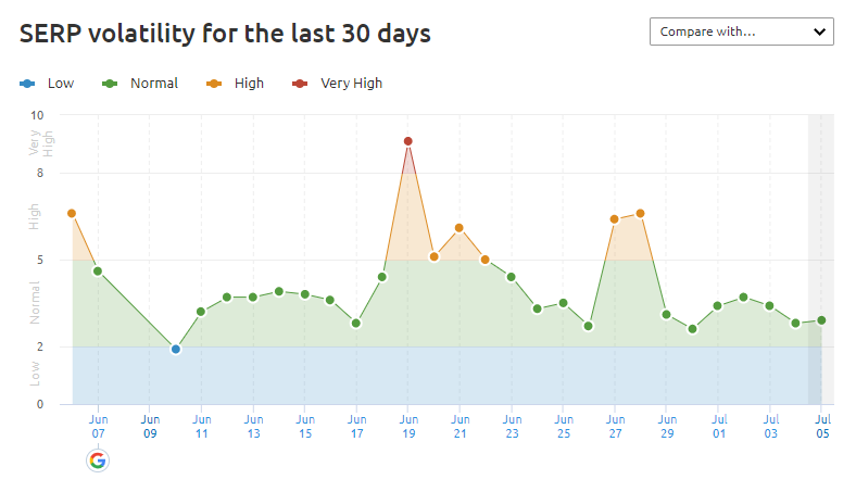 Gráfico volatilidad de las busquedas de Google de Semrush
