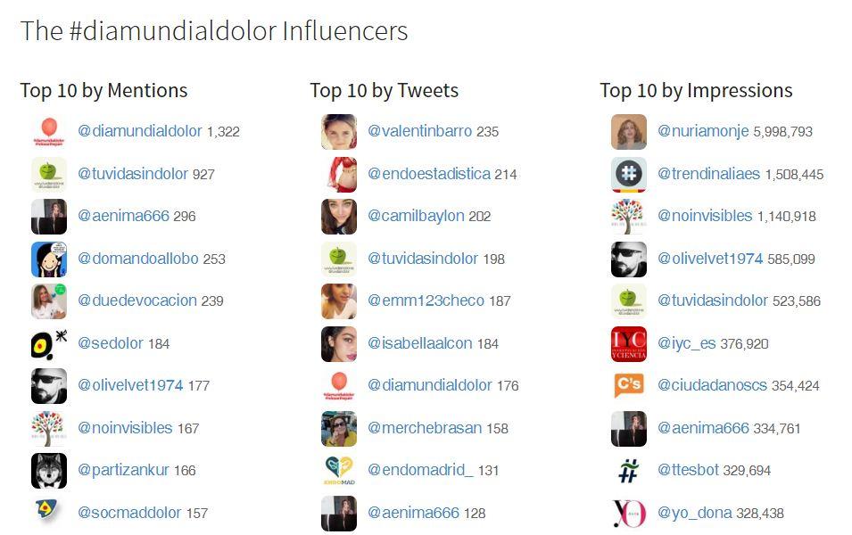 Influencers #Diamundialdolor