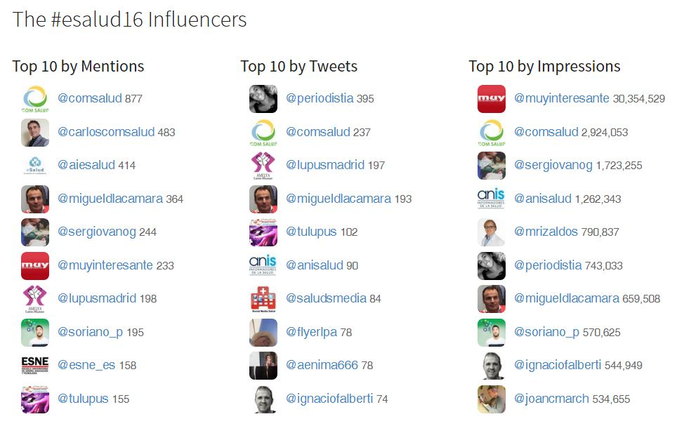 Influencers #Esalud16