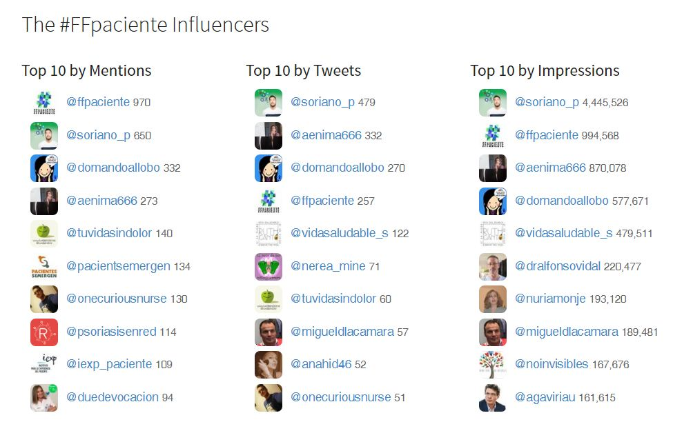 Influencers #ffpaciente