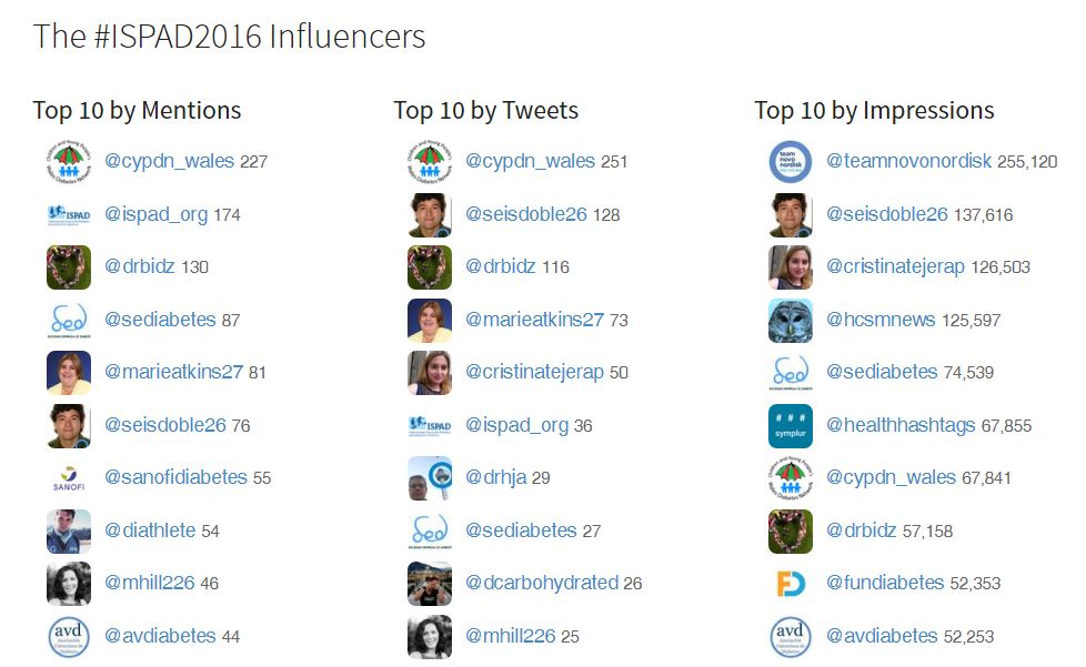 Influencers #Ispad2016