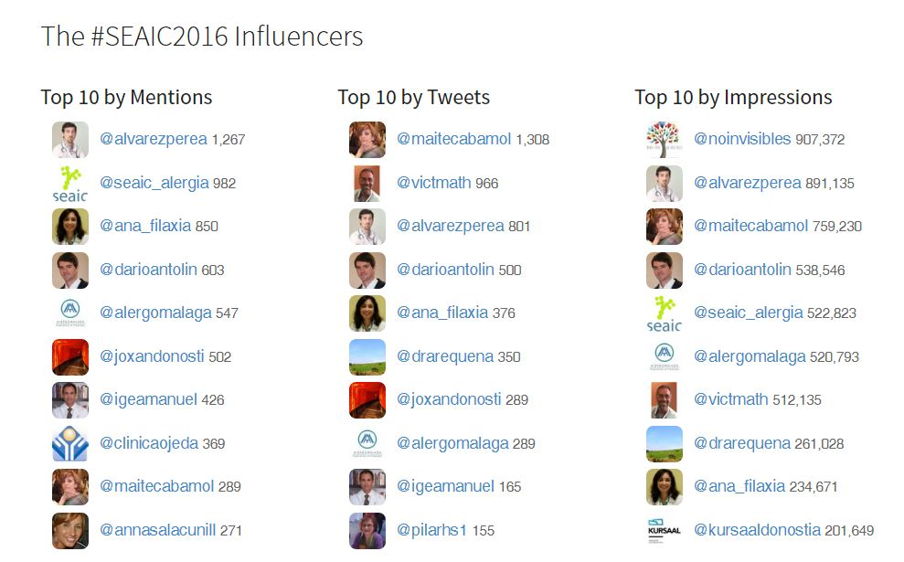 Influencers #Seaic2016