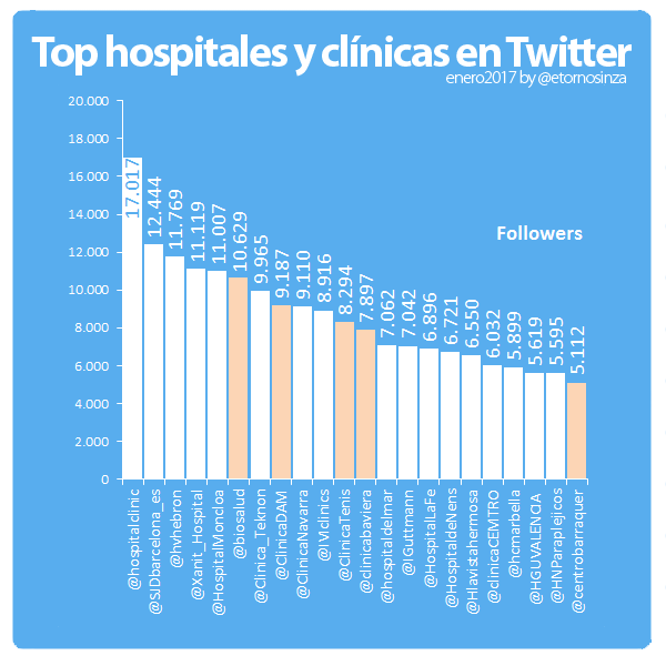 ranking-clinicas-y-hospitales