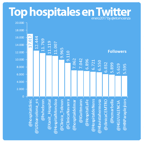ranking-hospitales-twitter